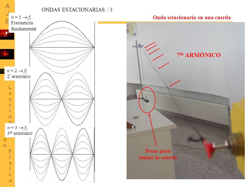 24 Onda estacionaria en una cuerda 7 th ARMÓNICO Pesas para tensar la cuerda n = 1 f 1 Frecuencia fundamental n = 2 f 2 2 º armónico n = 3 f 3 3 er ar