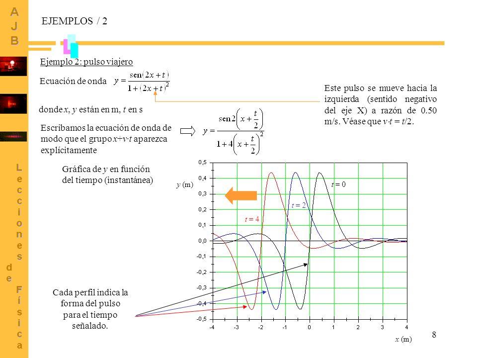9 Onda armónica Ejemplo 3: onda armónica viajera donde x, y están en m, t en s Comparar con x (m) y (m) t = 0 t = 2 t = 1 EJEMPLOS / 3 Esta onda se mueve hacia la derecha (sentido positivo del eje X) con una velocidad de 1.00 m/s