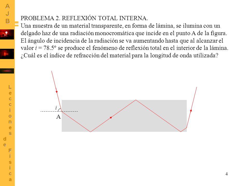 4 i PROBLEMA 2. REFLEXIÓN TOTAL INTERNA. Una muestra de un material transparente, en forma de lámina, se ilumina con un delgado haz de una radiación m