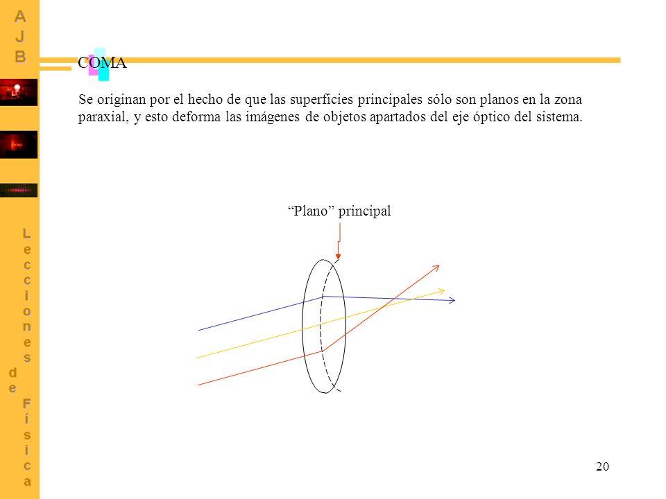 20 COMA Plano principal Se originan por el hecho de que las superficies principales sólo son planos en la zona paraxial, y esto deforma las imágenes d