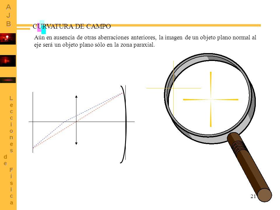 21 CURVATURA DE CAMPO Aún en ausencia de otras aberraciones anteriores, la imagen de un objeto plano normal al eje será un objeto plano sólo en la zon
