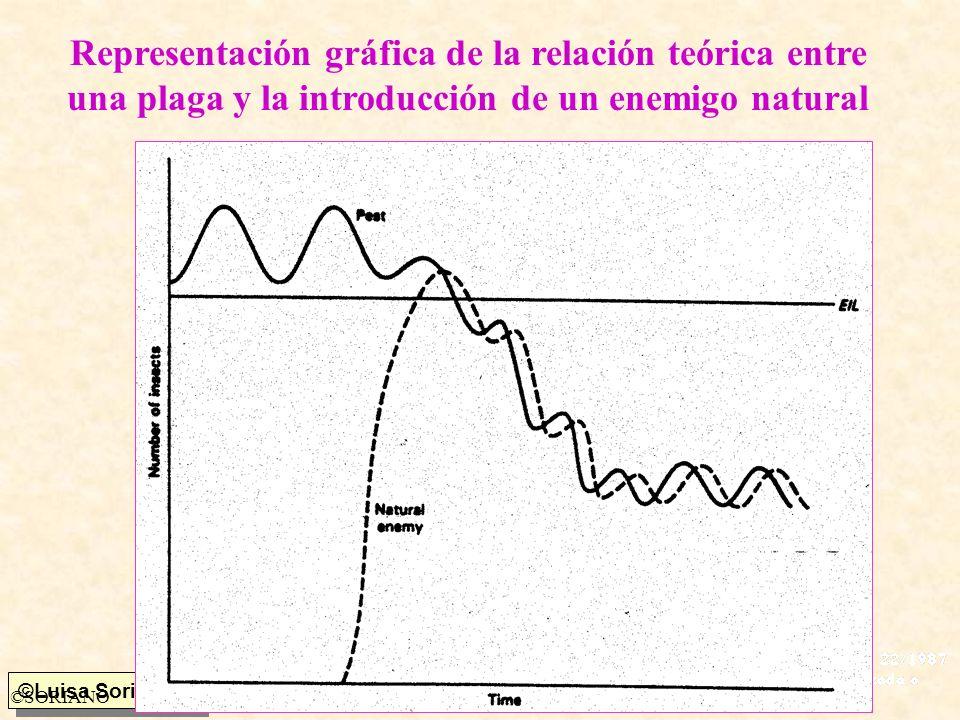 ©Luisa Soriano ©SORIANO Representación gráfica de la relación teórica entre una plaga y la introducción de un enemigo natural