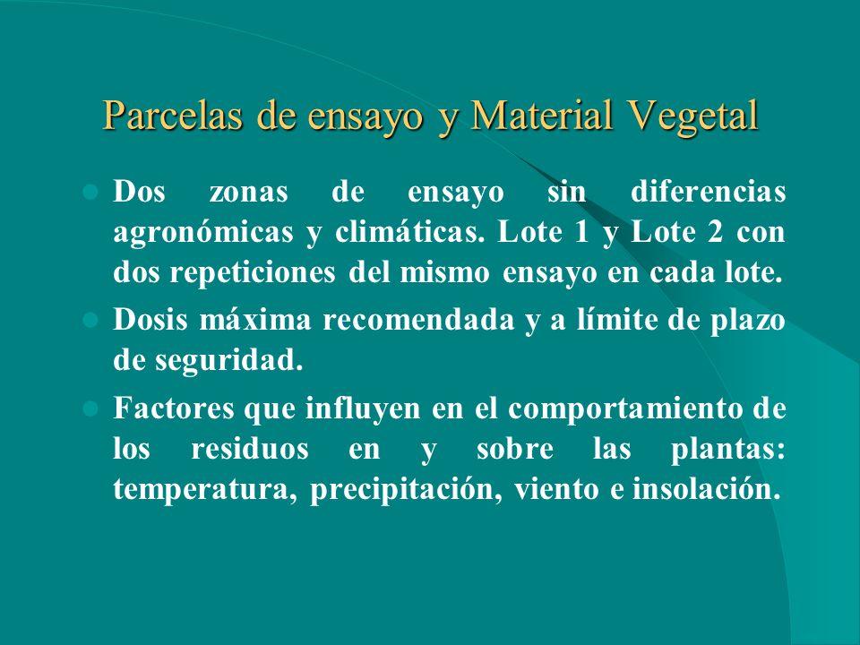 4.1. ENSAYO DE CAMPO Aplicación del fitosanitario homogénea. Control de la parcela. Muestreo correcto.