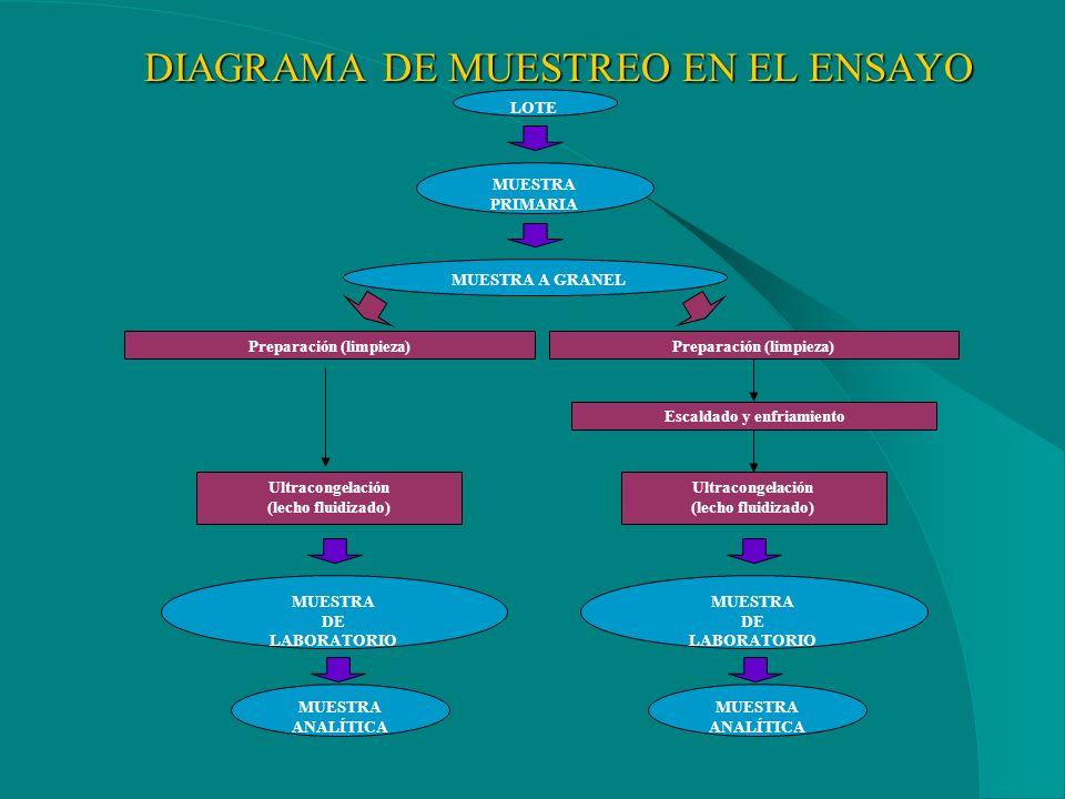 Recogida de muestras El objetivo del método es obtener una muestra representativa para realizar un análisis y comprobar la conformidad del producto co