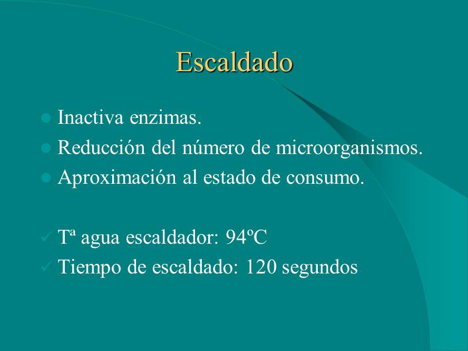 4.2. TRATAMIENTO INDUSTRIAL Mínimo tiempo entre recolección y ultracongelación. 4 muestras a granel de 50 kg. divididas en dos partes iguales para obt