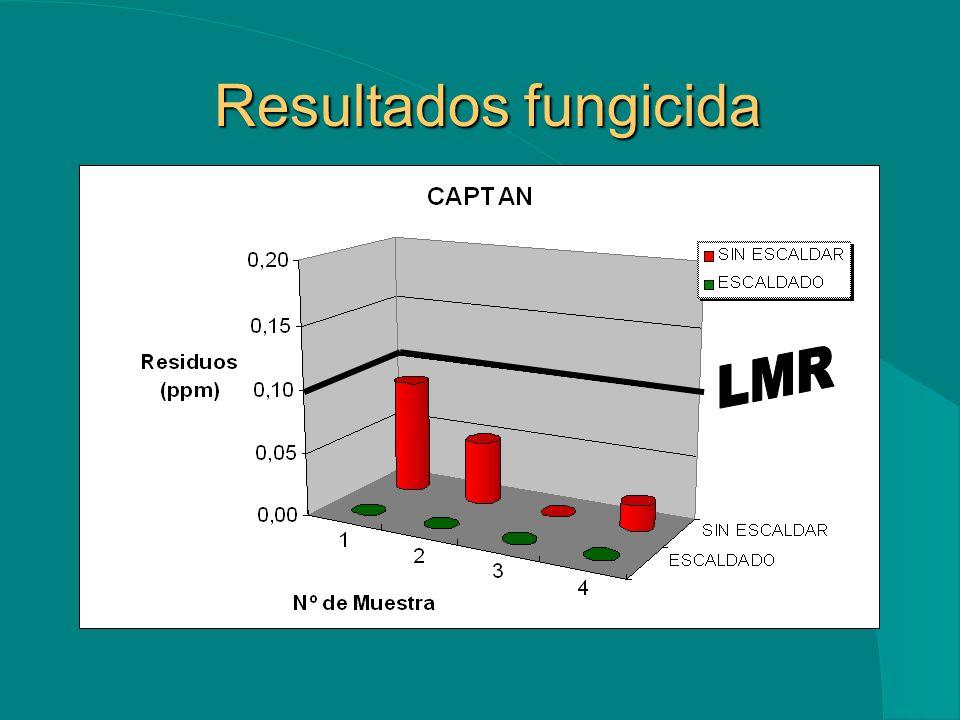5. RESULTADOS El proceso de escaldado influye en la disminución del nivel de residuos en la misma muestra de habas hasta valores menores al límite inf