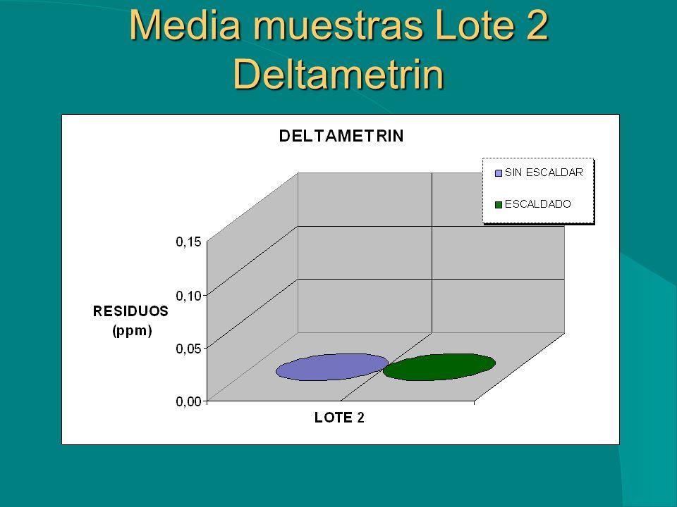 Media muestras Lote 1 Deltametrin Media muestras Lote 1 Deltametrin