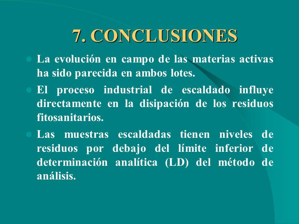 6. DISCUSIÓN No hay contaminación de residuos ajenos al ensayo. La aplicación de las materias activas del ensayo se realizaría antes en caso de plaga