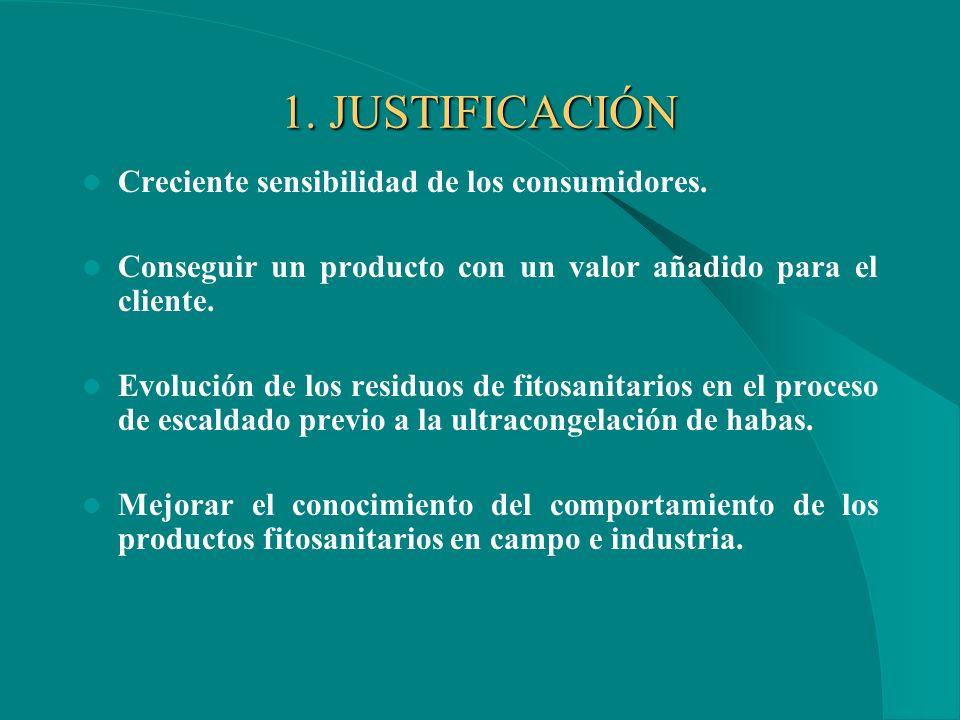 1.JUSTIFICACIÓN Creciente sensibilidad de los consumidores.