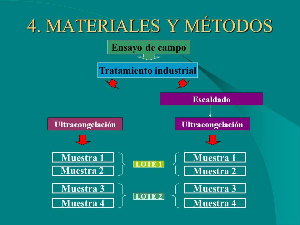 Recogida de muestras El objetivo del método es obtener una muestra representativa para realizar un análisis y comprobar la conformidad del producto con los Límites Máximos de Residuos (LMRs).