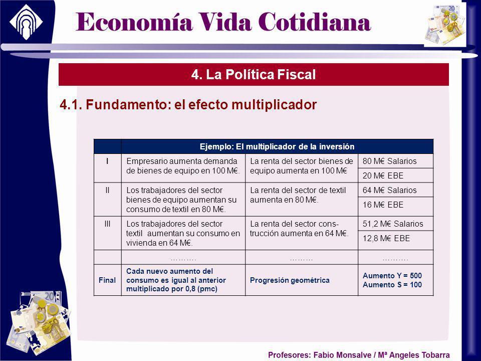 4. La Política Fiscal 4.1. Fundamento: el efecto multiplicador Ejemplo: El multiplicador de la inversión IEmpresario aumenta demanda de bienes de equi