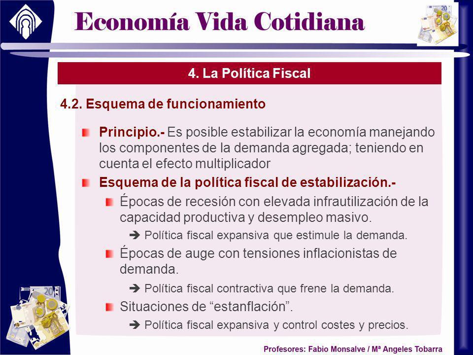 4. La Política Fiscal 4.2. Esquema de funcionamiento Principio.- Es posible estabilizar la economía manejando los componentes de la demanda agregada;