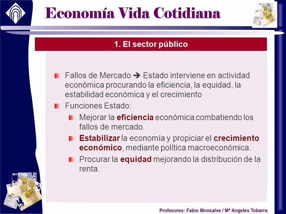 1. El sector público Fallos de Mercado Estado interviene en actividad económica procurando la eficiencia, la equidad, la estabilidad económica y el cr