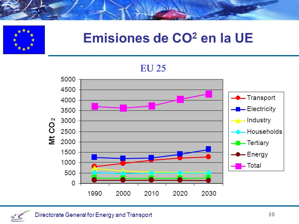 Directorate General for Energy and Transport 10 EU 25 0 500 1000 1500 2000 2500 3000 3500 4000 4500 5000 19902000201020202030 Mt CO 2 Transport Electricity Industry Households Tertiary Energy Total Emisiones de CO 2 en la UE