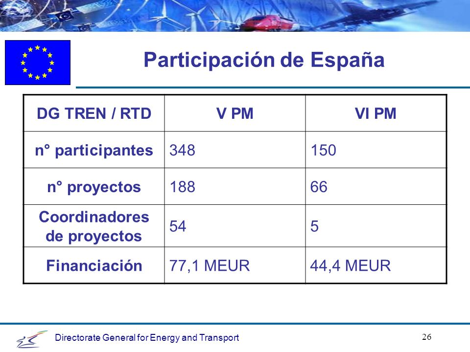Directorate General for Energy and Transport 26 Participación de España DG TREN / RTDV PMVI PM n° participantes348150 n° proyectos18866 Coordinadores de proyectos 545 Financiación77,1 MEUR44,4 MEUR