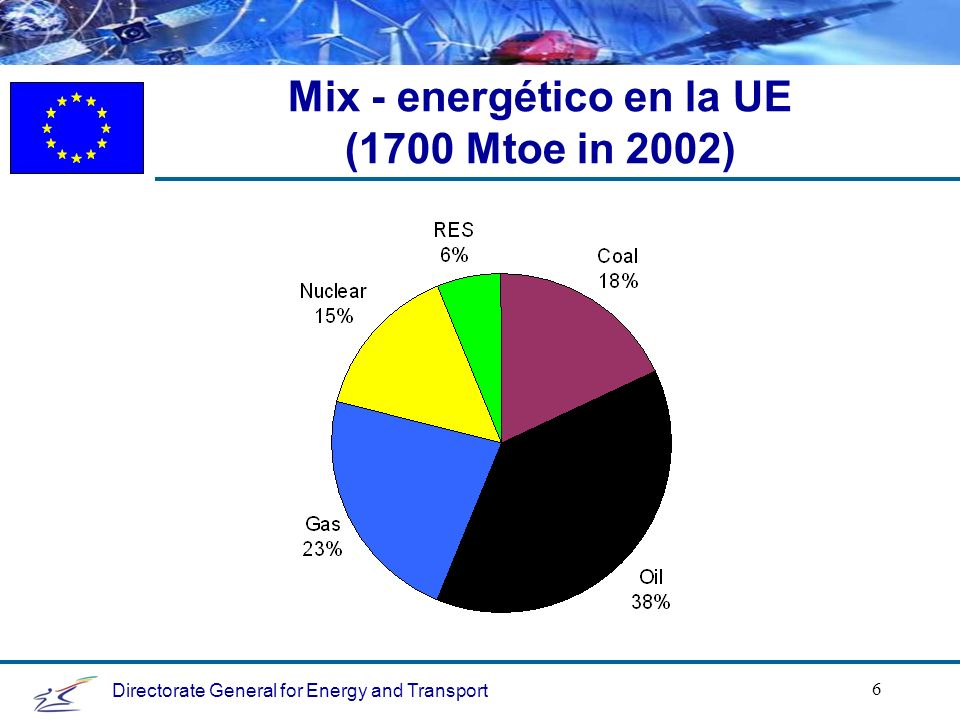Directorate General for Energy and Transport 6 Mix - energético en la UE (1700 Mtoe in 2002)