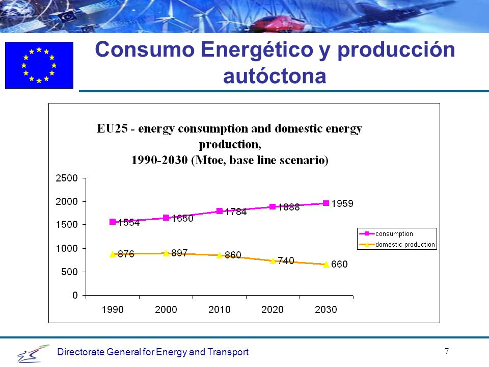Directorate General for Energy and Transport 7 Consumo Energético y producción autóctona