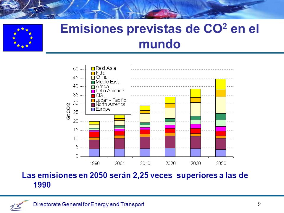 Directorate General for Energy and Transport 9 Emisiones previstas de CO 2 en el mundo Las emisiones en 2050 serán 2,25 veces superiores a las de 1990