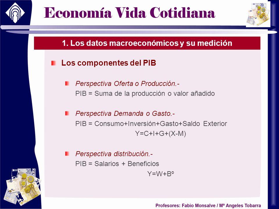 1. Los datos macroeconómicos y su medición Los componentes del PIB Perspectiva Oferta o Producción.- PIB = Suma de la producción o valor añadido Persp