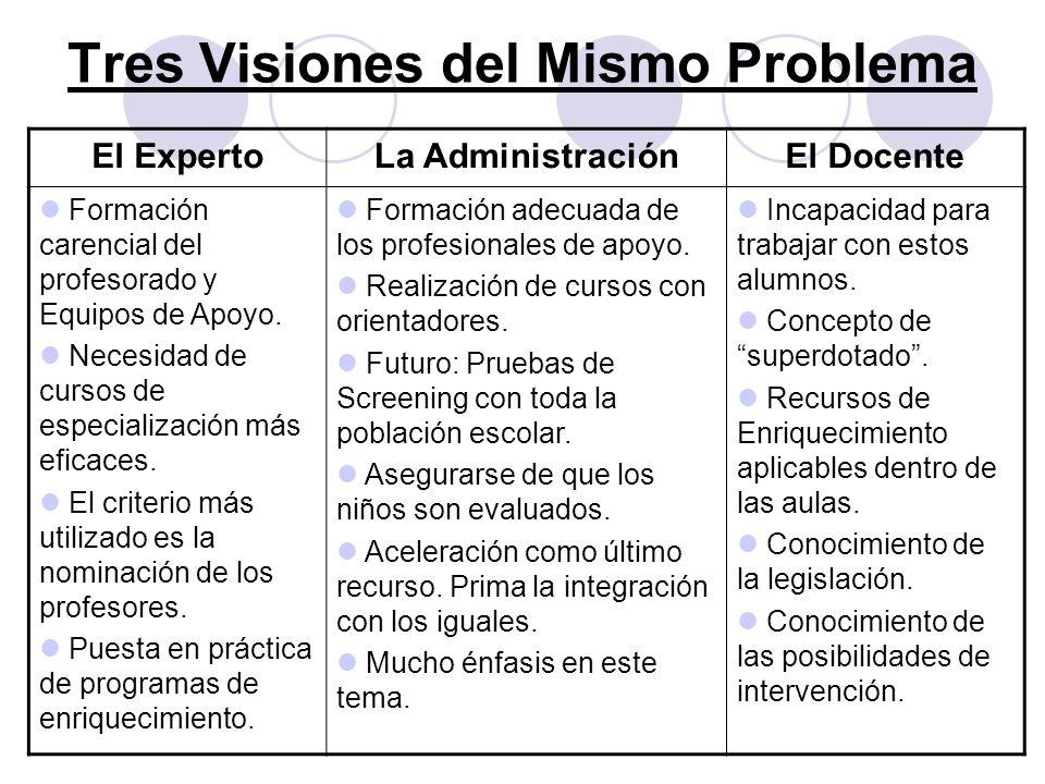 Tres Visiones del Mismo Problema El ExpertoLa AdministraciónEl Docente Formación carencial del profesorado y Equipos de Apoyo. Necesidad de cursos de