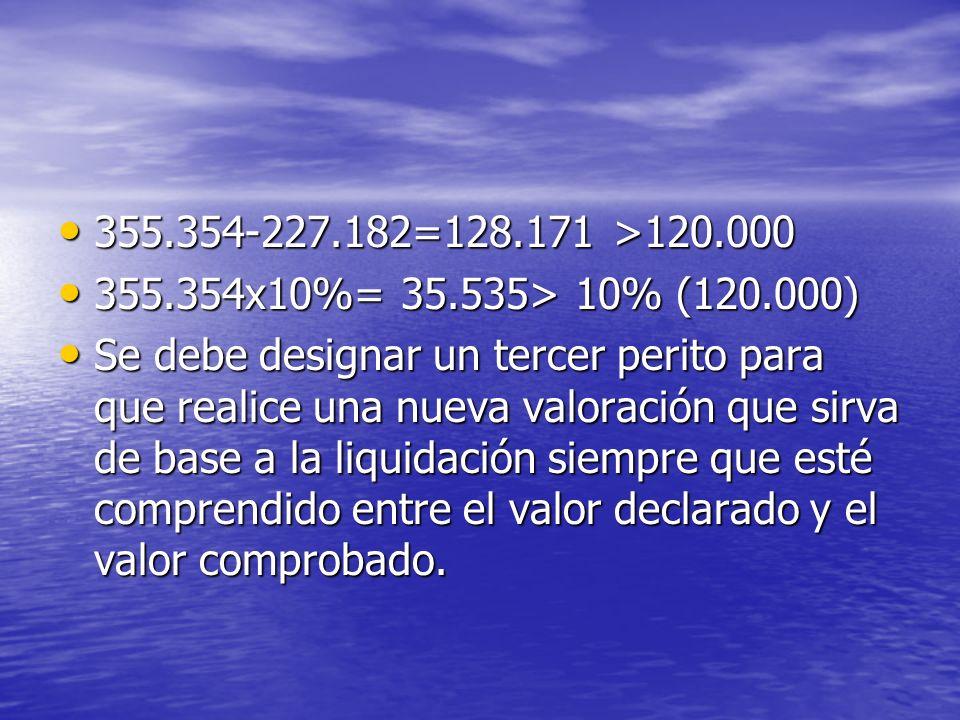 355.354-227.182=128.171 >120.000 355.354-227.182=128.171 >120.000 355.354x10%= 35.535> 10% (120.000) 355.354x10%= 35.535> 10% (120.000) Se debe design