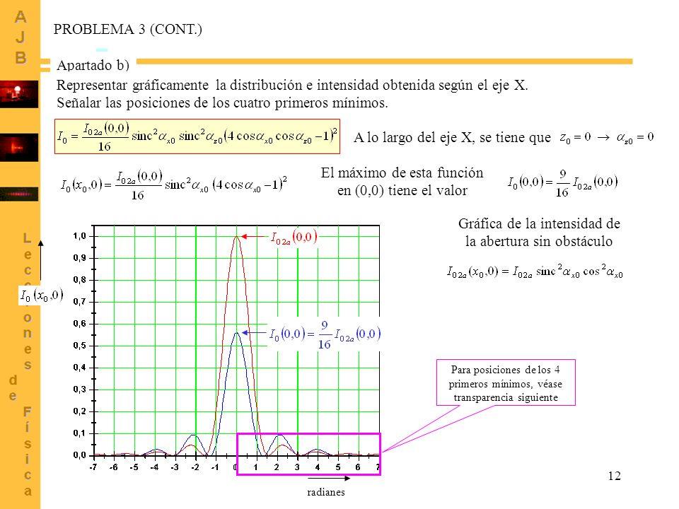 12 PROBLEMA 3 (CONT.) Apartado b) Representar gráficamente la distribución e intensidad obtenida según el eje X. Señalar las posiciones de los cuatro