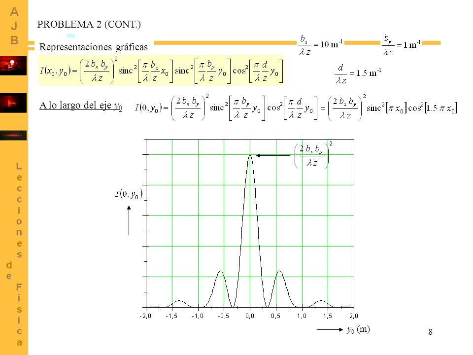 8 PROBLEMA 2 (CONT.) Representaciones gráficas A lo largo del eje y 0 y 0 (m)