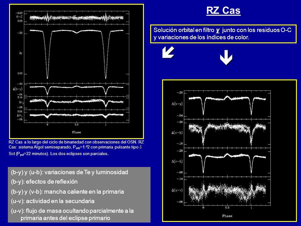 y Solución orbital en filtro y junto con los residuos O-C y variaciones de los índices de color. (b-y) y (u-b): variaciones de Te y luminosidad RZ Cas