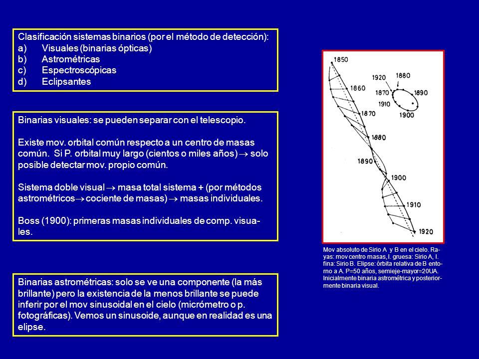 Clasificación sistemas binarios (por el método de detección): a) a)Visuales (binarias ópticas) b) b)Astrométricas c) c)Espectroscópicas d) d)Eclipsant