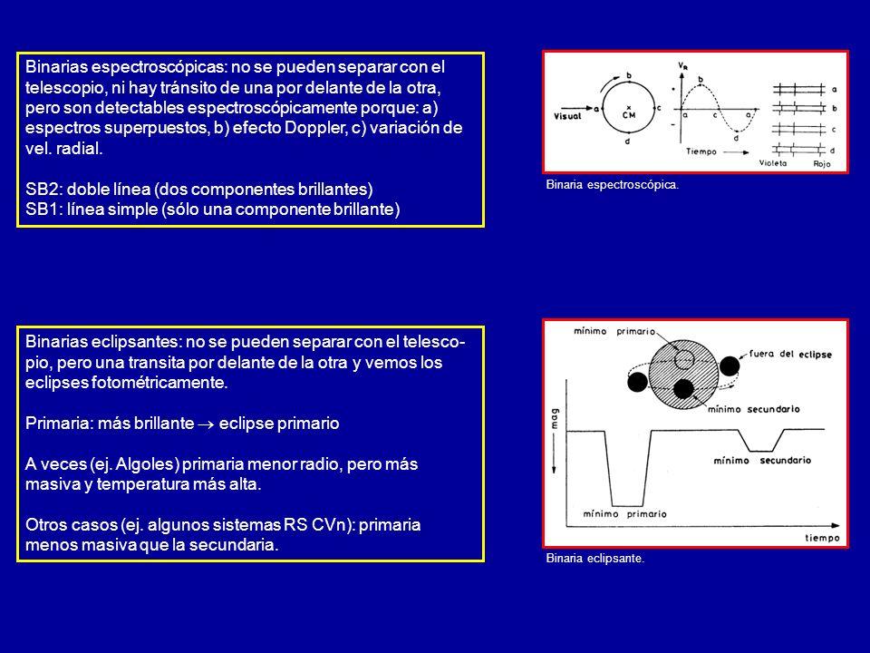 Sistemas binarios eclipsantes: aspectos Instantes de contacto en un eclipse primario, durante un eclipse total.