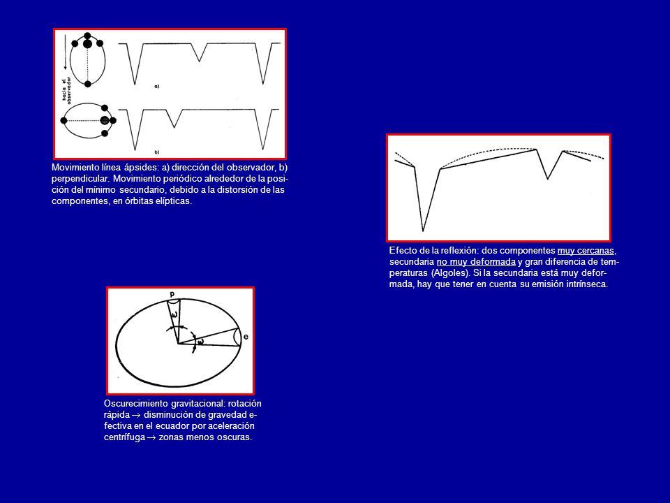 Oscurecimiento gravitacional: rotación rápida disminución de gravedad e- fectiva en el ecuador por aceleración centrífuga zonas menos oscuras. Efecto