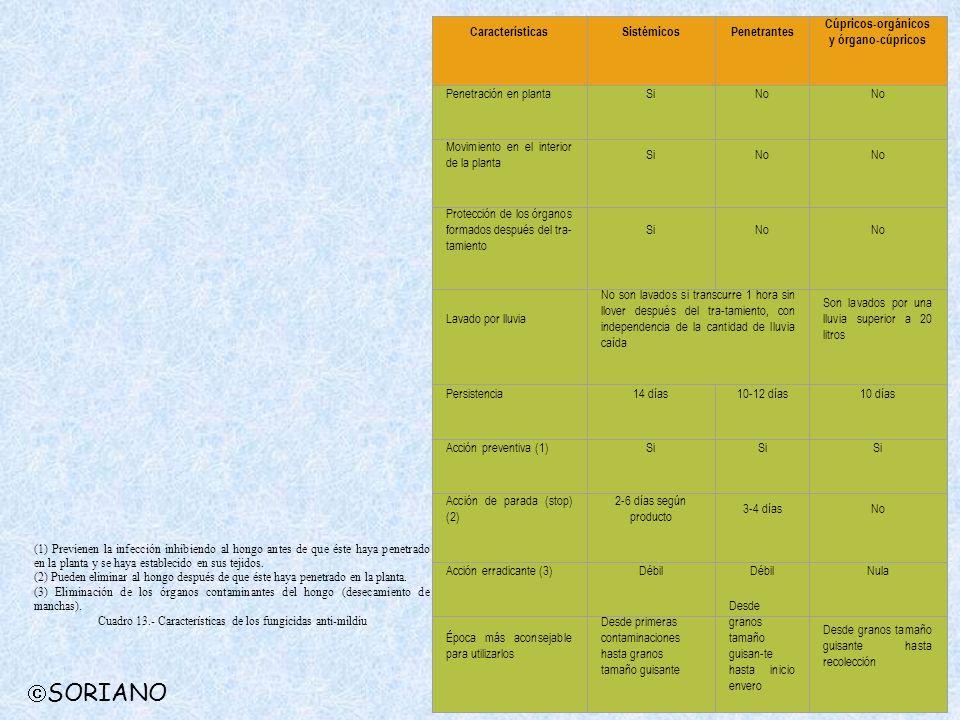 CaracterísticasSistémicosPenetrantes Cúpricos-orgánicos y órgano-cúpricos Penetración en plantaSiNo Movimiento en el interior de la planta SiNo Protec