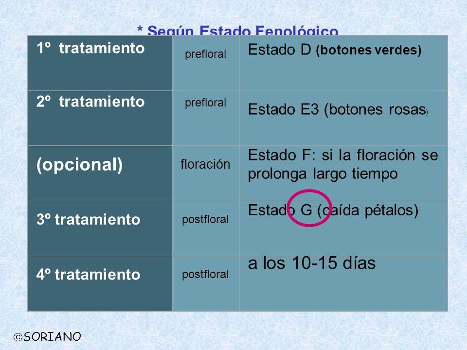 SORIANO * Según Estado Fenológico 1º tratamiento prefloral Estado D (botones verdes) 2º tratamiento prefloral Estado E3 (botones rosas ) (opcional) fl