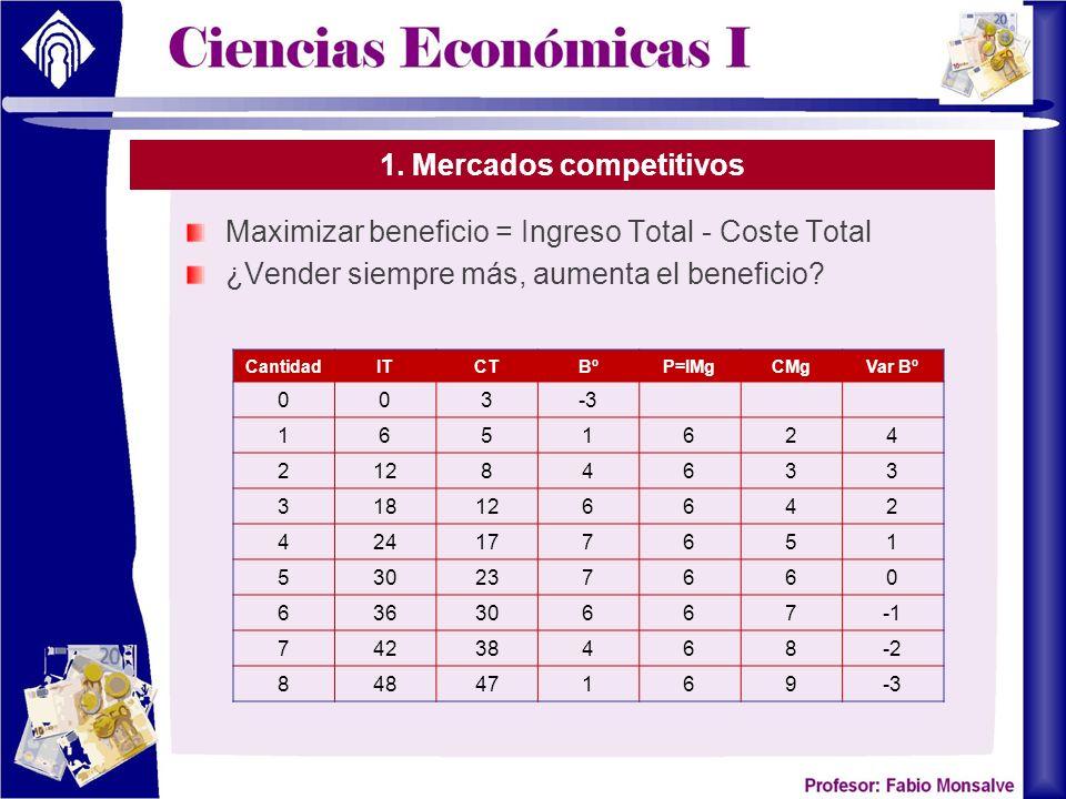 1. Mercados competitivos Maximizar beneficio = Ingreso Total - Coste Total ¿Vender siempre más, aumenta el beneficio? CantidadITCTBºP=IMgCMgVar Bº 003