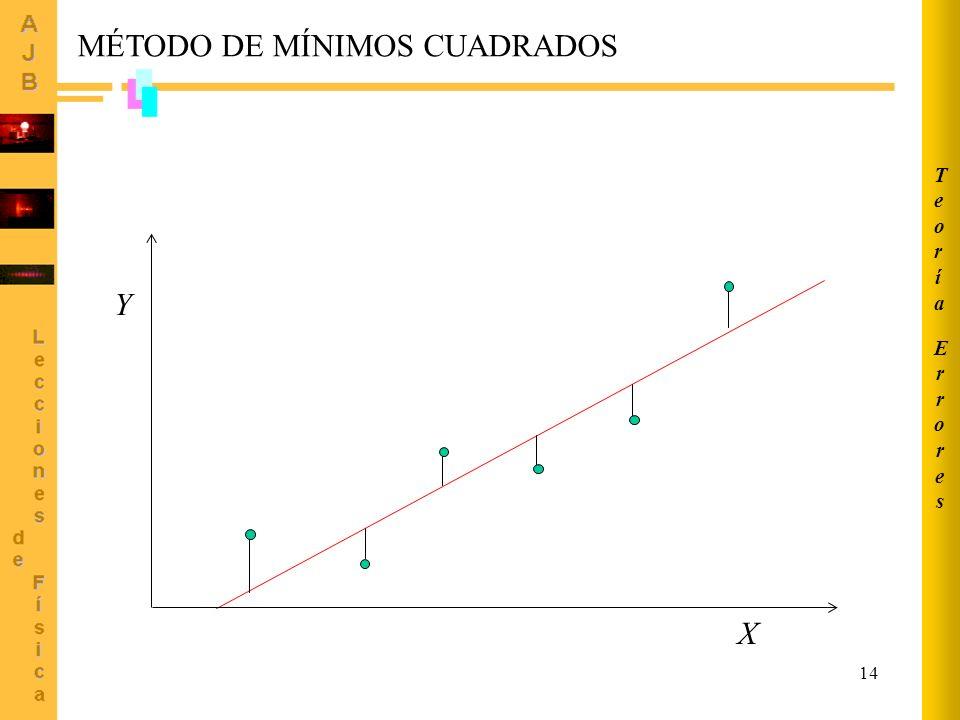 14 X Y MÉTODO DE MÍNIMOS CUADRADOS ErroresErrores TeoríaTeoría