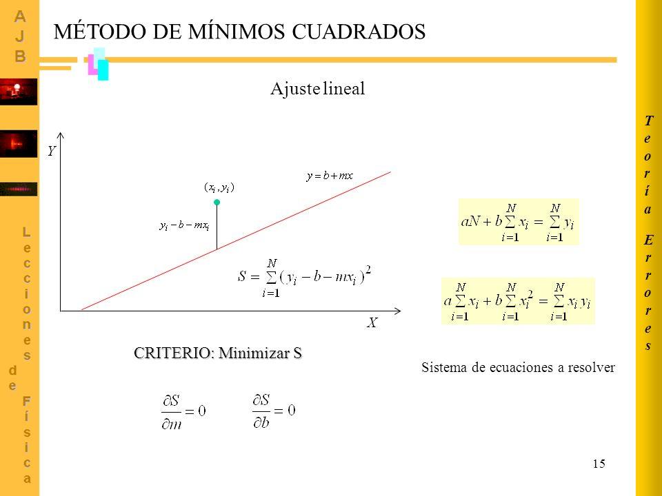 15 CRITERIO: Minimizar S Ajuste lineal MÉTODO DE MÍNIMOS CUADRADOS X Y Sistema de ecuaciones a resolver ErroresErrores TeoríaTeoría