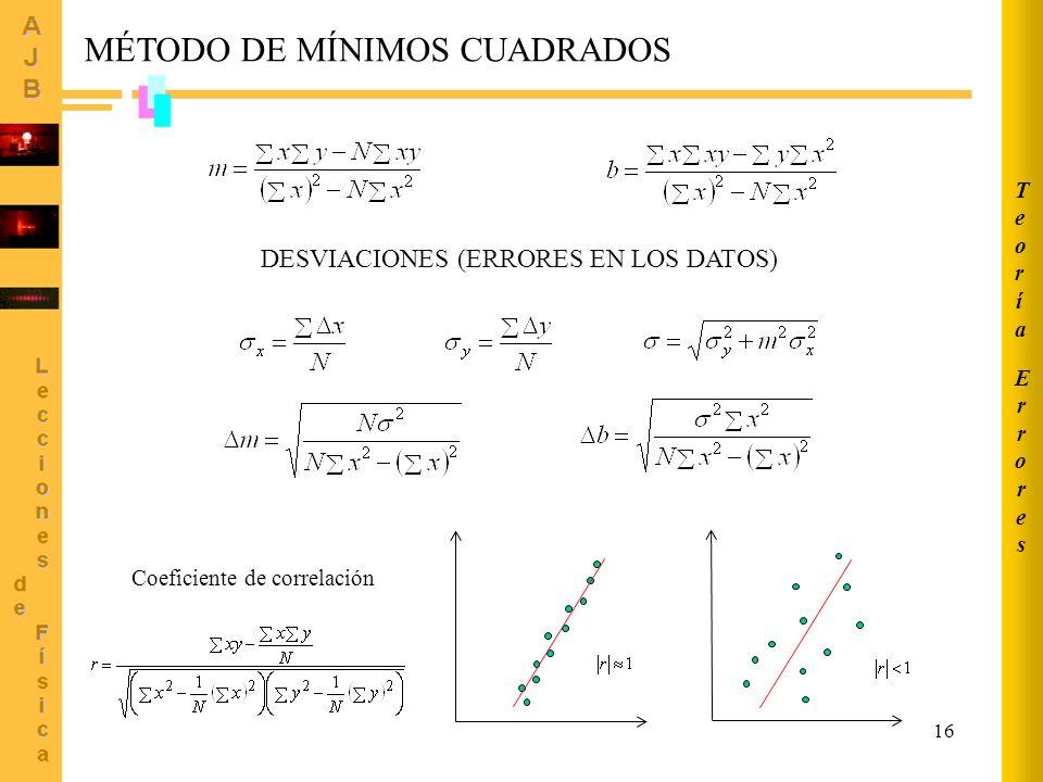 16 DESVIACIONES (ERRORES EN LOS DATOS) Coeficiente de correlación MÉTODO DE MÍNIMOS CUADRADOS ErroresErrores TeoríaTeoría