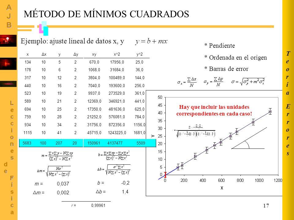 17 MÉTODO DE MÍNIMOS CUADRADOS Ejemplo: ajuste lineal de datos x, y x x y y 1341052 1781062 31710122 44010162 52310192 58910212 69410252 75910282 9341