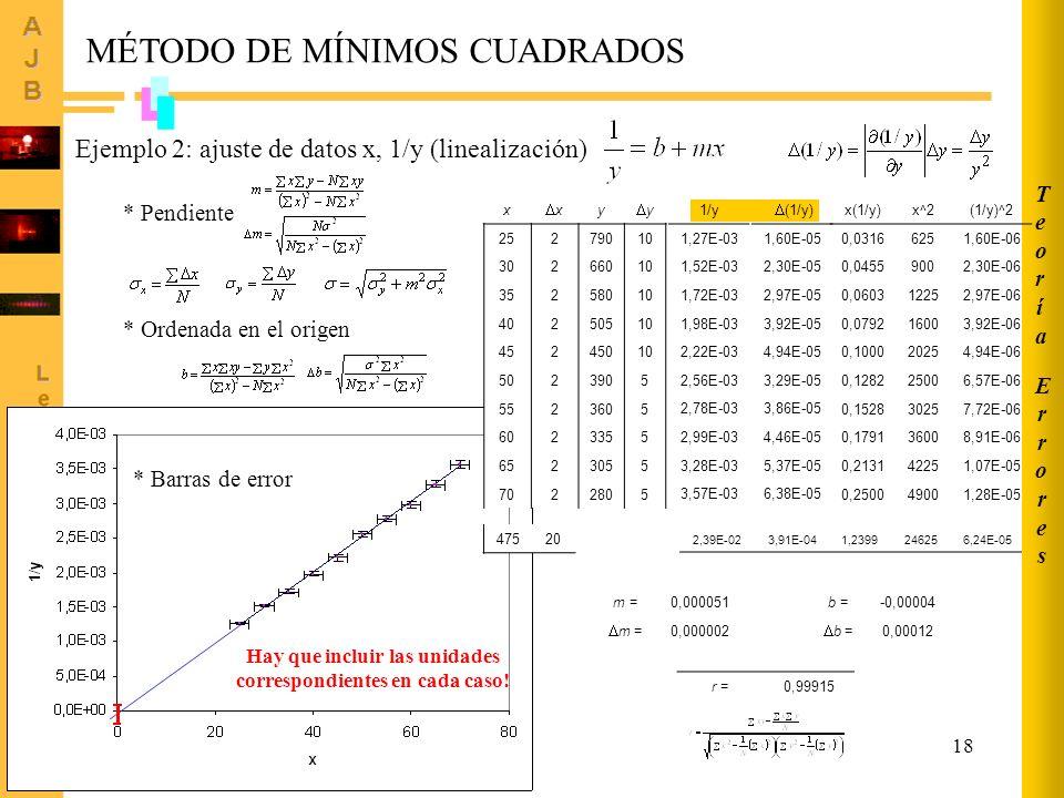 18 MÉTODO DE MÍNIMOS CUADRADOS Ejemplo 2: ajuste de datos x, 1/y (linealización) x x y y 25279010 30266010 35258010 40250510 45245010 5023905 5523605
