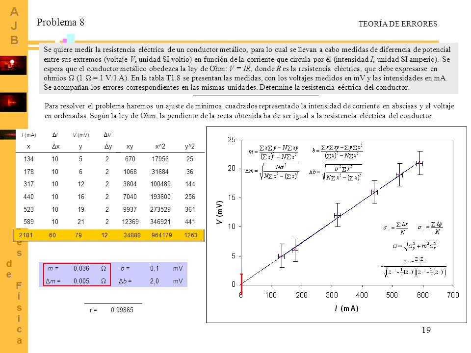 19 Problema 8 Se quiere medir la resistencia eléctrica de un conductor metálico, para lo cual se llevan a cabo medidas de diferencia de potencial entr