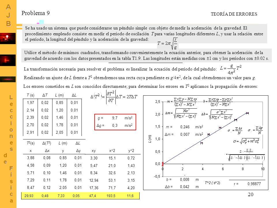 20 Se ha usado un sistema que puede considerarse un péndulo simple con objeto de medir la aceleración de la gravedad. El procedimiento empleado consis