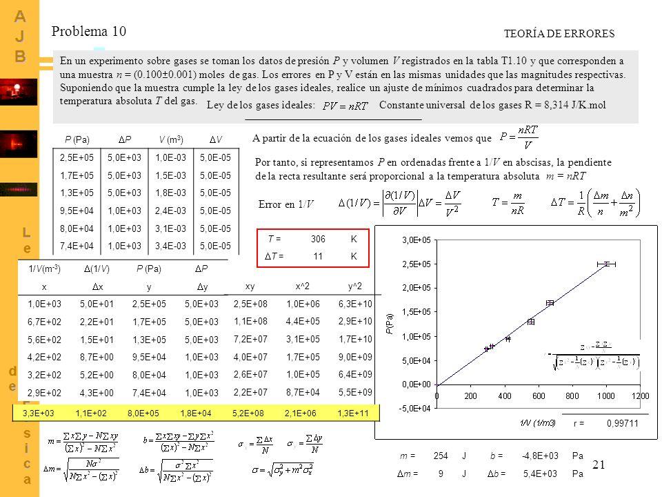 21 En un experimento sobre gases se toman los datos de presión P y volumen V registrados en la tabla T1.10 y que corresponden a una muestra n = (0.100
