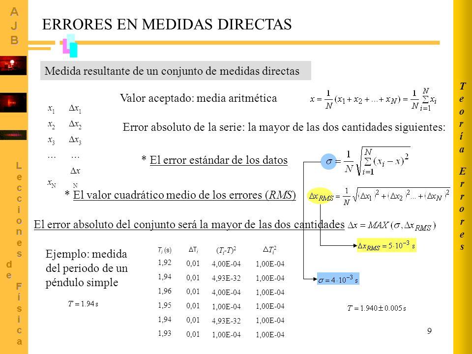 9 Medida resultante de un conjunto de medidas directas ERRORES EN MEDIDAS DIRECTAS Valor aceptado: media aritmética Error absoluto de la serie: la may