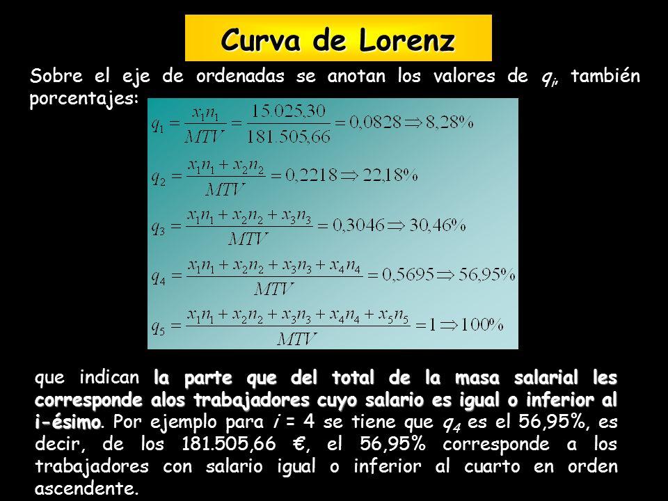 Sobre el eje de ordenadas se anotan los valores de q i, también porcentajes: la parte que del total de la masa salarial les corresponde alos trabajado
