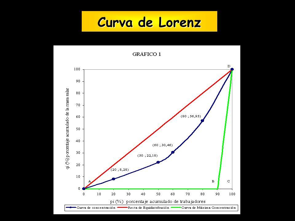 Curva de Lorenz Curva de Lorenz