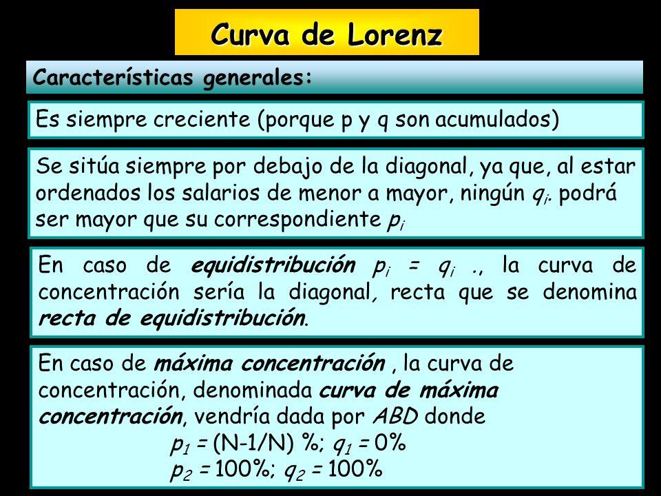 Características generales: Curva de Lorenz Curva de Lorenz Es siempre creciente (porque p y q son acumulados) En caso de equidistribución p i = q i.,