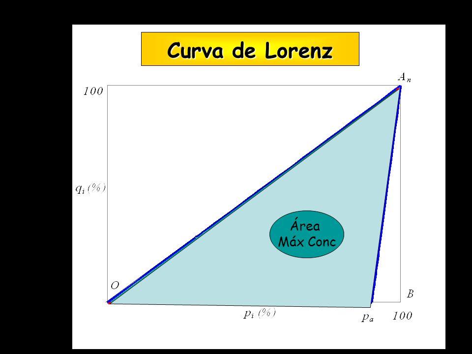 Área Conc Área Máx Conc Curva de Lorenz Curva de Lorenz