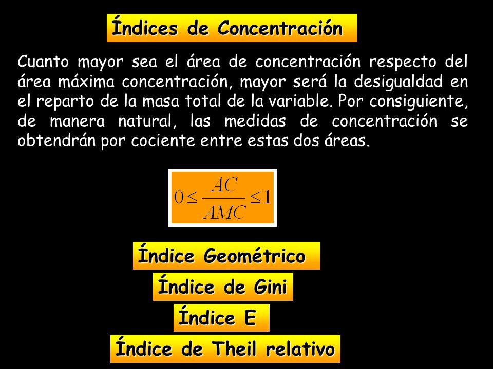 Cuanto mayor sea el área de concentración respecto del área máxima concentración, mayor será la desigualdad en el reparto de la masa total de la varia