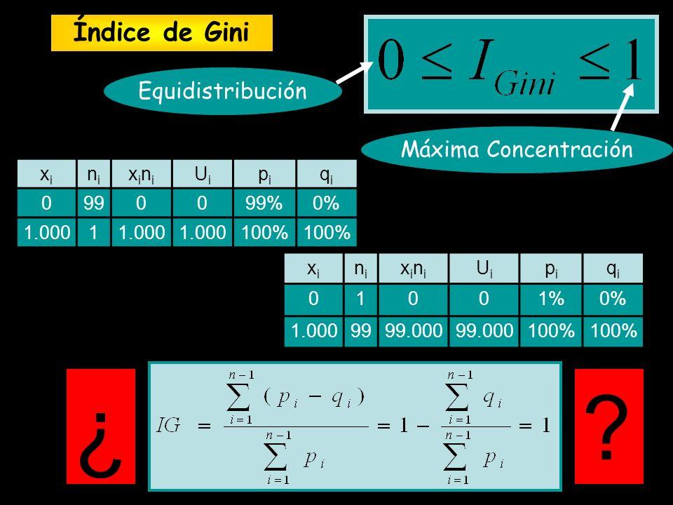 Equidistribución Máxima Concentración xixi nini xinixini UiUi pipi qiqi 01001%0% 1.0009999.000 100% ?¿ xixi nini xinixini UiUi pipi qiqi 0990099%0% 1.