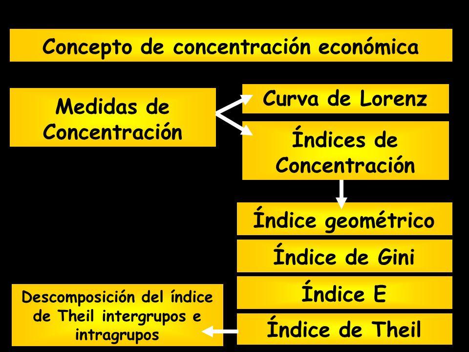 Índice de Theil Índice de Gini Medidas de Concentración Concepto de concentración económica Índice E Curva de Lorenz Índices de Concentración Índice g